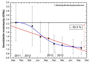 Gemiddelde prijzen van modules tussen oktober 2011 en oktober 2013